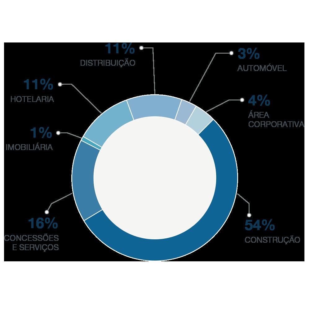 colaboradores-por-setor-2020-gtd 2